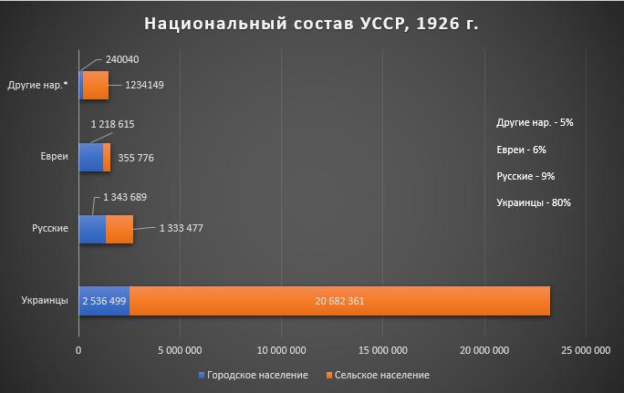 Рис.4. Национальный состав Украинской ССР, перепись 1926 г