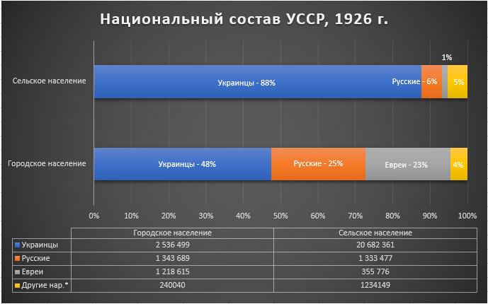 Рис.5. Национальный состав Украинской ССР, перепись 1926 г