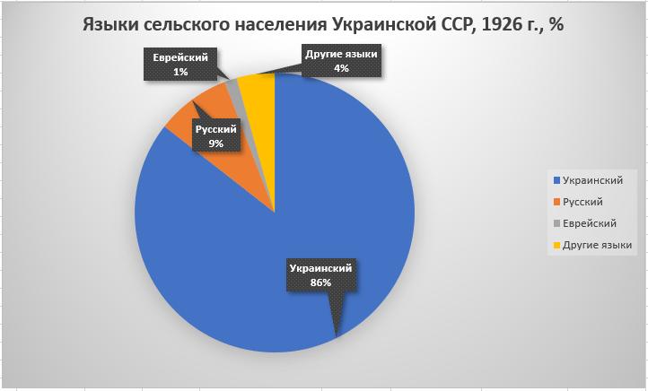 Рис. 2. Языки сельского населения Украинской УССР, перепись 1926 г., %