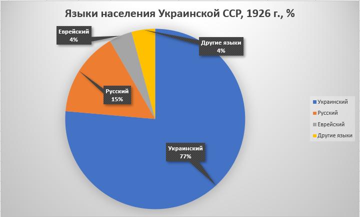 Рис. 3. Языки всего населения Украинской УССР, перепись 1926 г., %