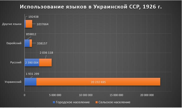 Рис. 4. Использование языков в Украинской УССР, перепись 1926 г., %