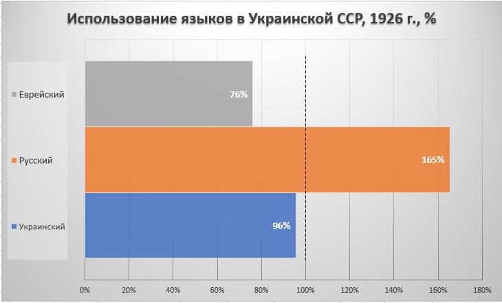 Рис. 6. Использование родного языка в Украинской УССР, перепись 1926 г., %.