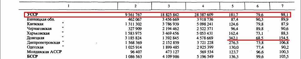 Численность городского и сельского населения СССР, перепись 1937 г.