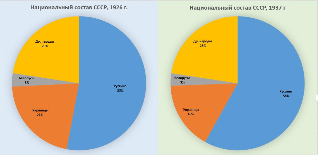 Сравнение национального состава СССР по переписях 1926 и 1937 годов.