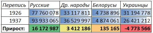 Сравнение прироста за 11 лет