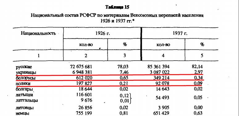 Падение количества славянских народов на территории РСФР, 1926-1937 г.