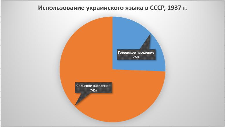 Рис.1. Использование украинского языка по категориях в общем по СССР, 1937 г.