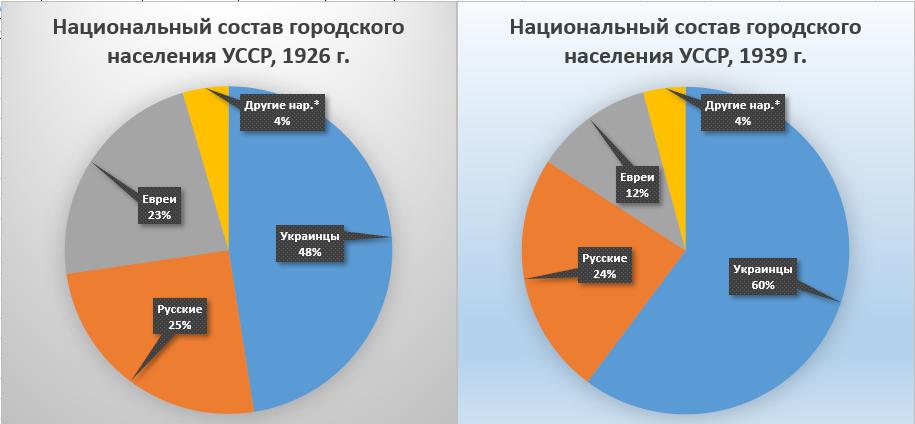 Национальный состав городов УССР, 1939 г. Сравнение.