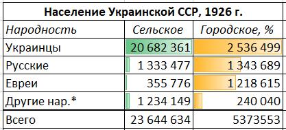 Количество населения в УССР по месту проживания, 1926 г.