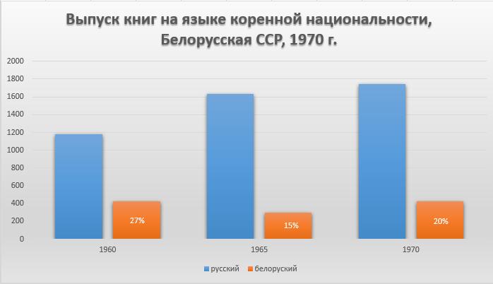 Народное образование и культура в СССР. Статистический сборник, 1971 г. Стр. 362