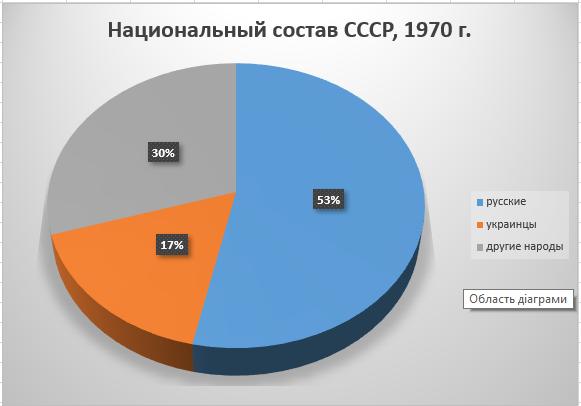 Национальный состав СССР, перепись 1970 г.
