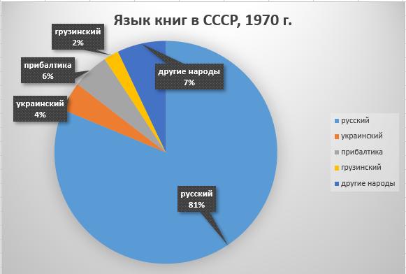 Язык книгоиздания в СССР, Статистический сборник, 1971 г.