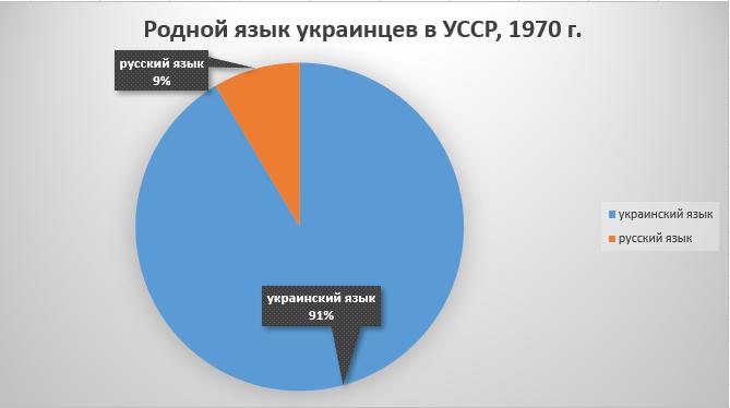 Родной язык украинцев в УССР, 1970 г.