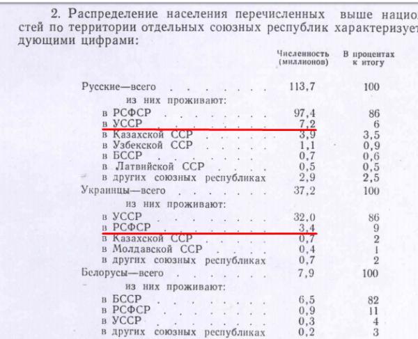 А давайте проигнорируем 9% украинцев в РСФСР, 1959 г.