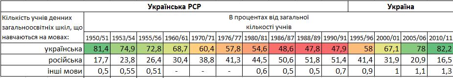 Таблиця розподілу мов навчання в школах України з 1960 по 2011 рр.