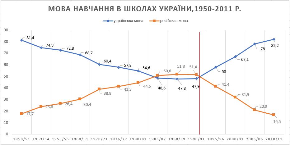 Діаграма розподілу мов навчання в школах України з 1950 по 2011 рр.