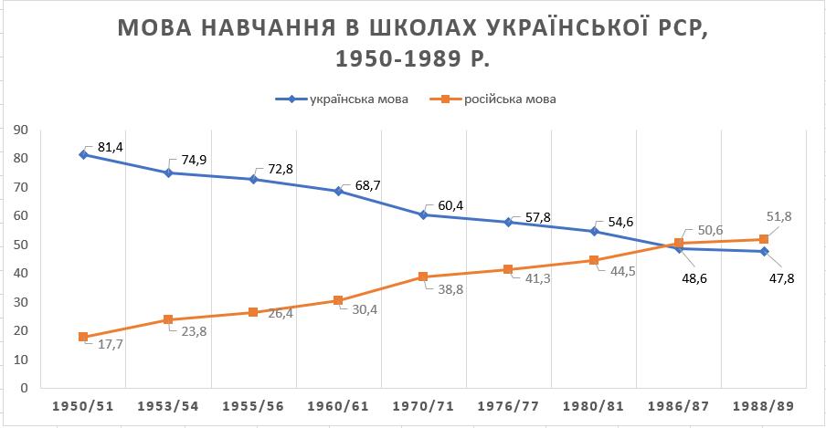 Рис. 2. Діаграма розподілу мов навчання в школах України з 1950 по 1989 рр.