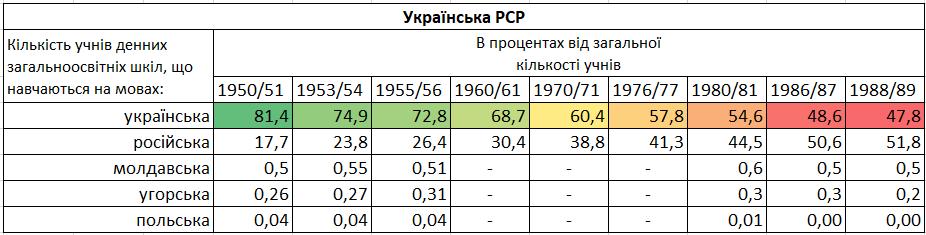 Рис. 1. Таблиця розподілу мов навчання в школах України з 1950 по 1989 рр.
