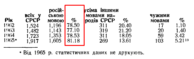 Коляска І. «Освіта в радянській Україні», ст. 93
