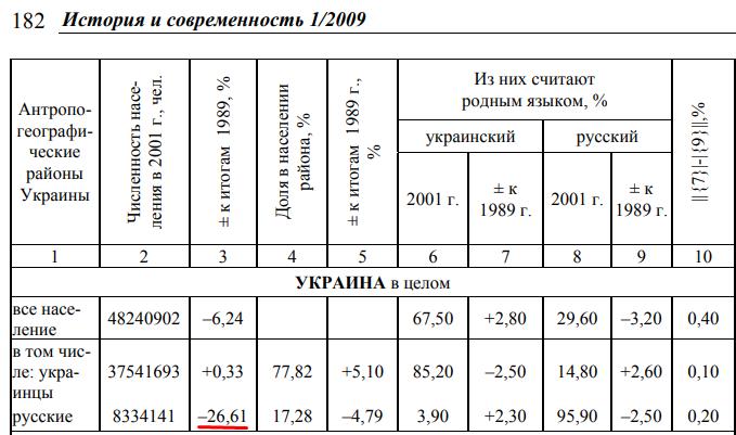 """Ефимов С.А, """"Куда исчезли русские""""."""