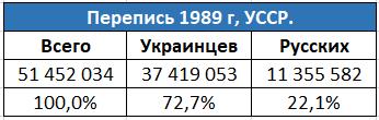 Результаты переписи СССР, 1989 г.