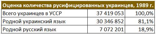Оценка количества русифицированных украинцев, 1989 г.