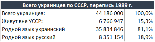 Всего украинцев по СССР, перепись 1989 г.