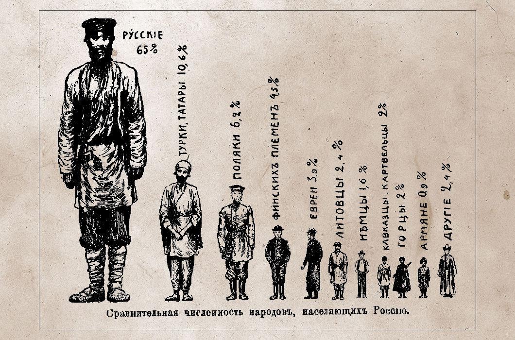 владелец национальный состав российских тюрем ставят ограничение