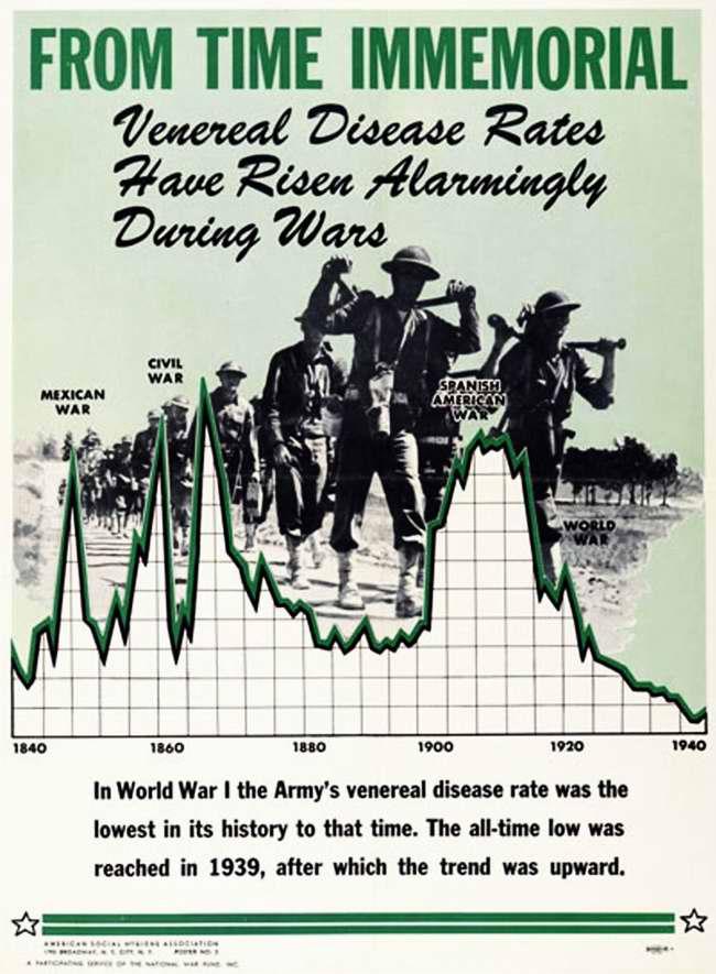 С незапамятных времен в периоды войн происходило стремительное увеличение венерических заболеваний