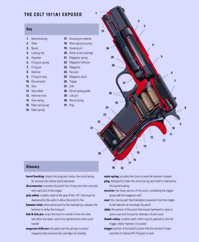 Пистолет Кольт 1911 (Colt) образца 1927 года (США)
