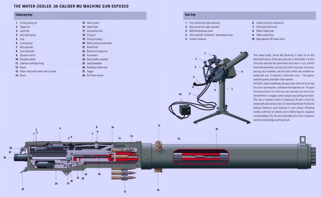 Станковый пулемет Браунинг M2 (Browning) образца 1932 года (США)