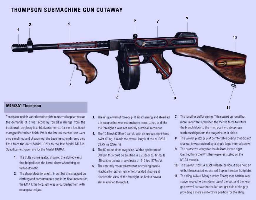 Пистолет-пулемет Томпсона (Thompson) M1928A1 образца 1941 года (США)