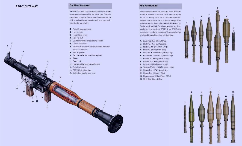 Ручной противотанковый гранатомет РПГ-7 образца 1961 года (СССР) и боеприпасы
