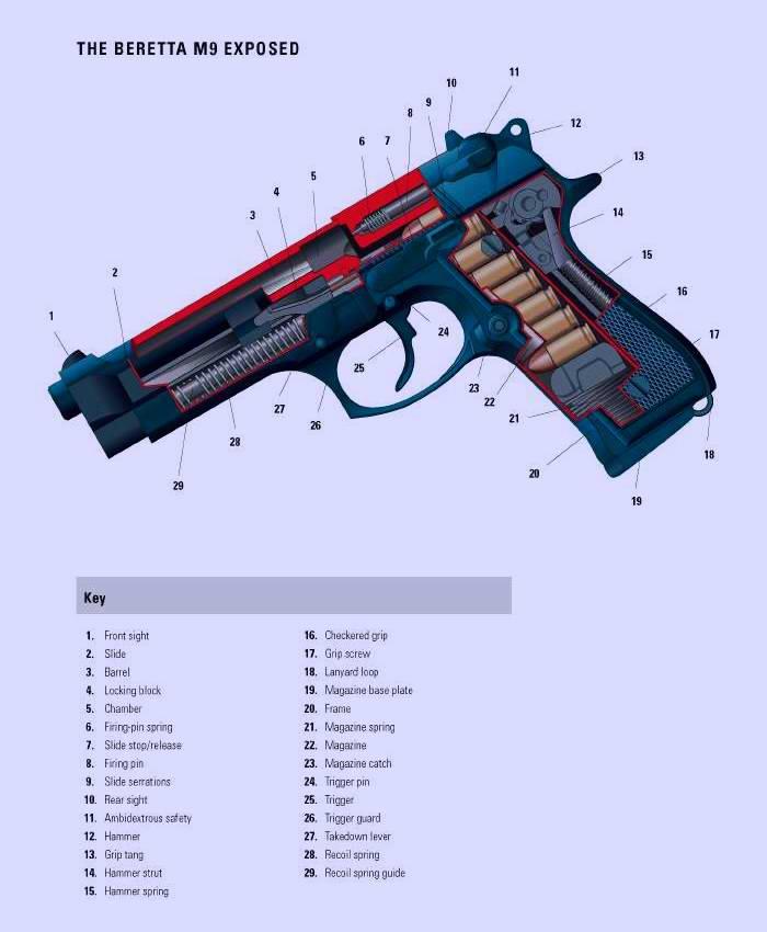 Пистолет Беретта (Beretta) M9 образца 1985 года (Италия и США)