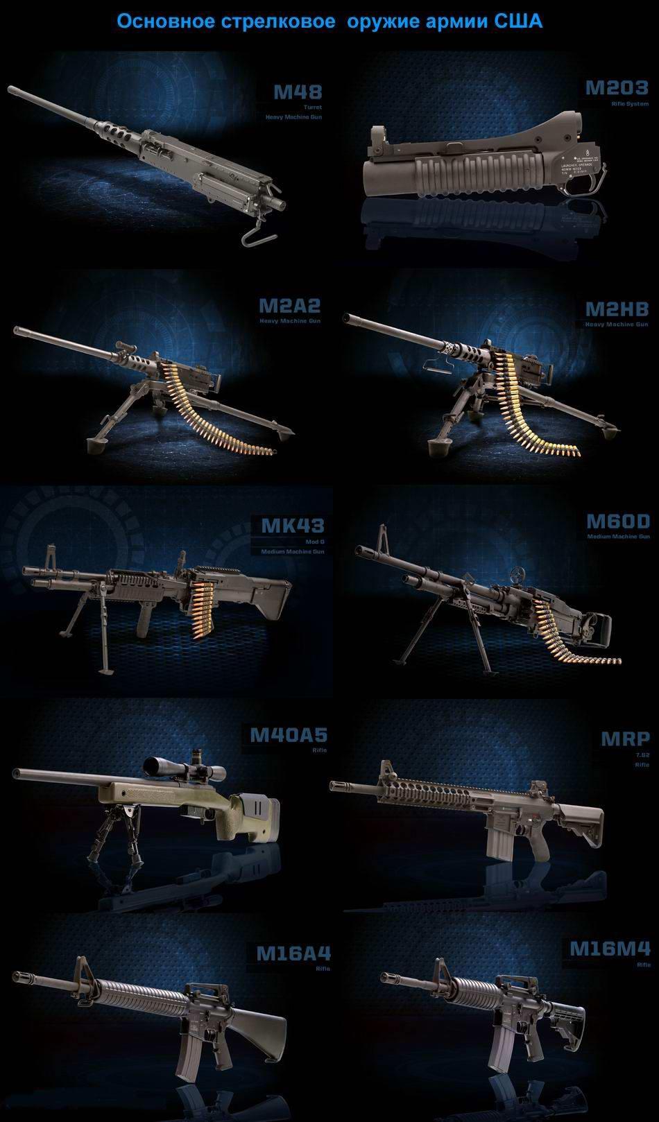 Основное стрелковое оружие армии США (автоматические винтовки и пулеметы)