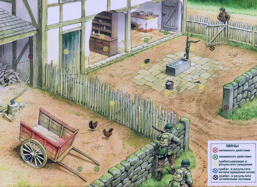 Типичные места установки мин в условиях населенных пунктов