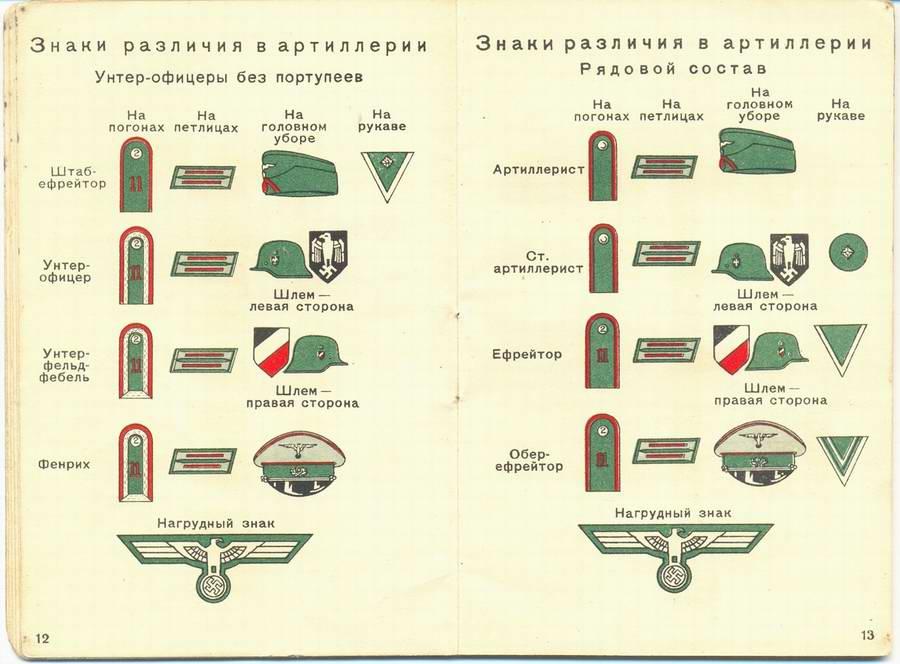 Знаки различия в артиллерии - унтер-офицеры и рядовой состав