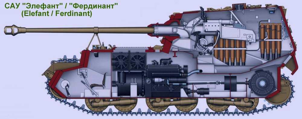 Тяжелая самоходная артиллерийская установка (истребитель танков) Elefant / Ferdinant (Германия)
