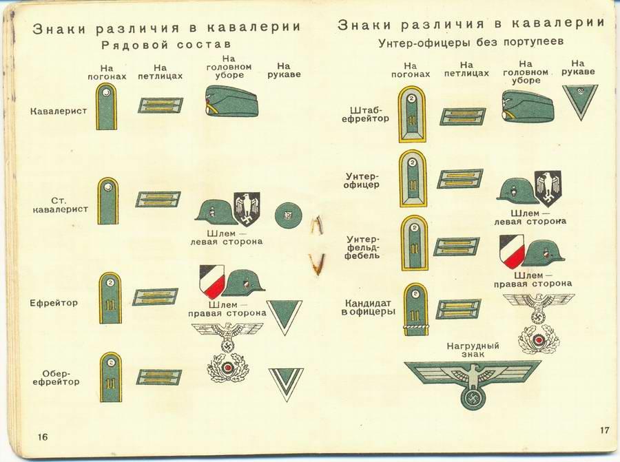 Знаки различия в кавалерии - рядовой состав и унтер-офицеры