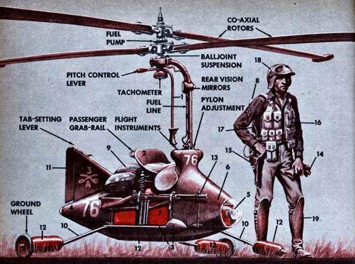 Схема устройства вертолета воздушного кавалериста