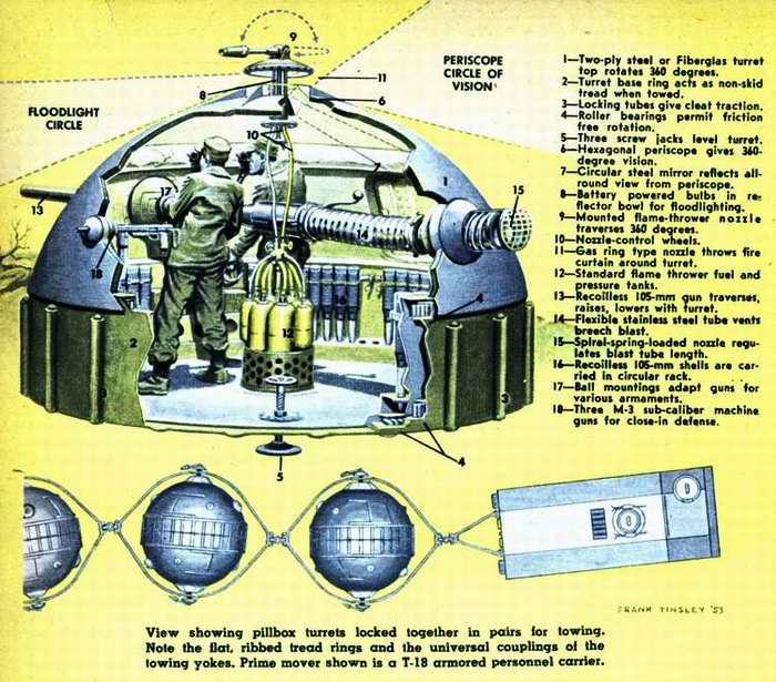 Схема устройства легко транспортируемой долговременной огневой точки