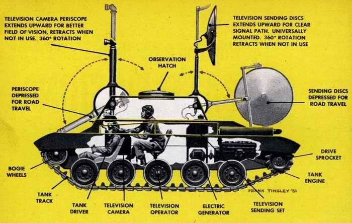 Схема устройства технического средства обеспечения боевого телевидения