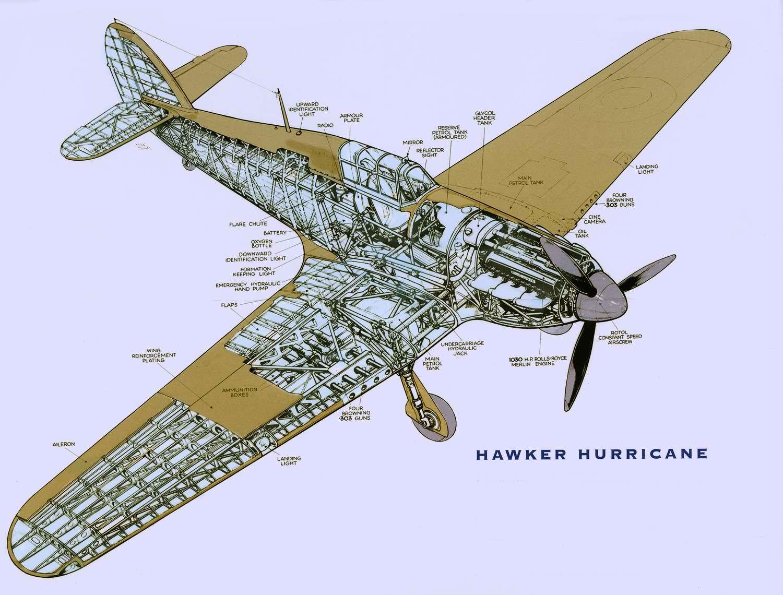 Hawker Hurricane - истребитель Хоукер Харрикейн, 1937 год (Великобритания)Hawker Hurricane - истребитель Хоукер Харрикейн, 1937 год (Великобритания)