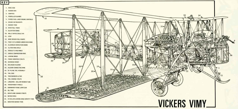 Vickers Vimy - тяжелый бомбардировщик Виккерс Вими, 1919 год (Великобритания)