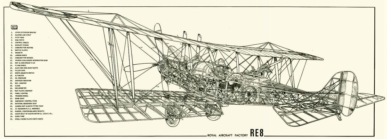 RAF R.E.8 - разведывательный самолет, бомбардировщик, 1916 год (Великобритания)