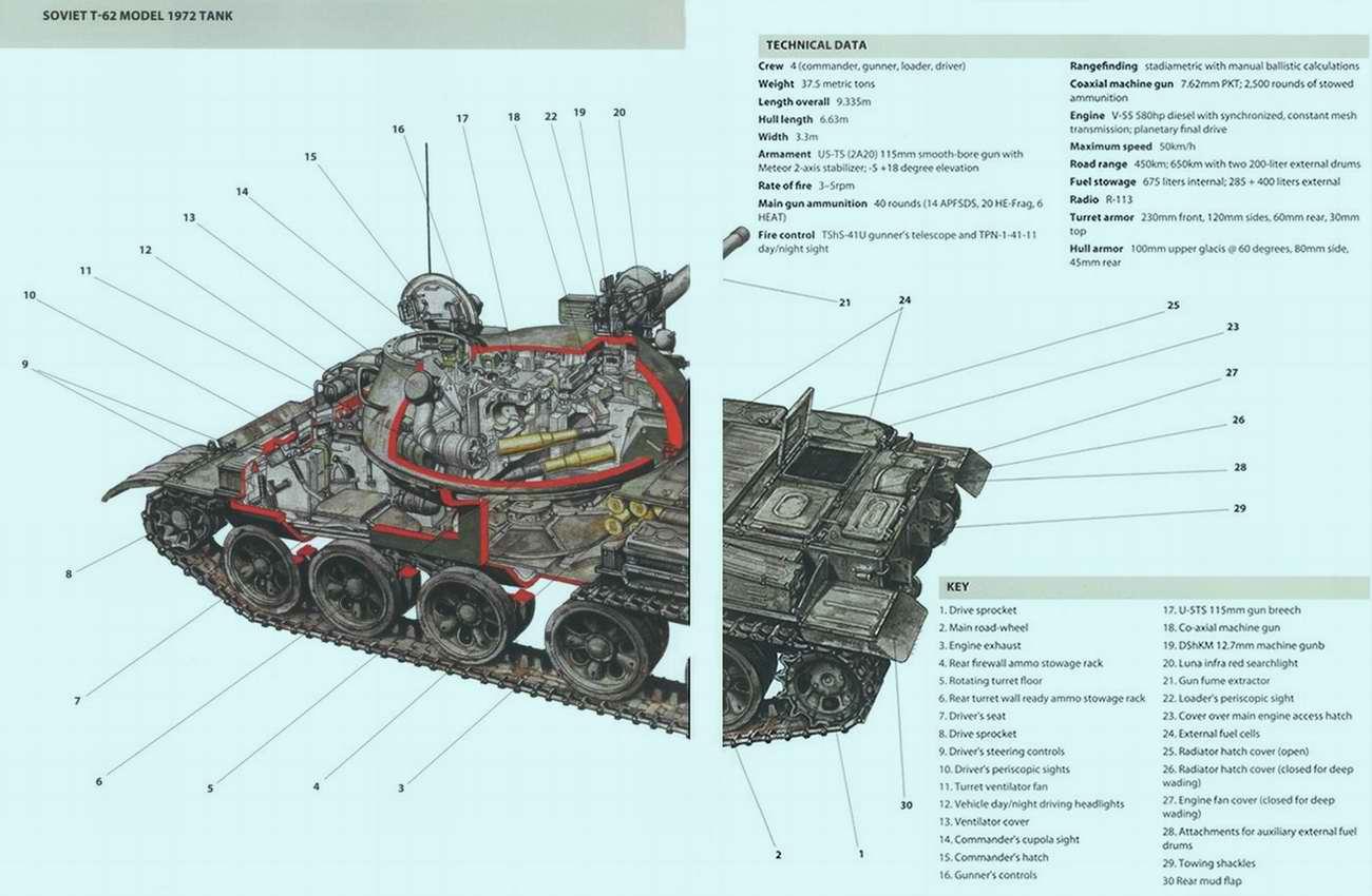 Т-62 - средний танк, 1961 год (СССР)