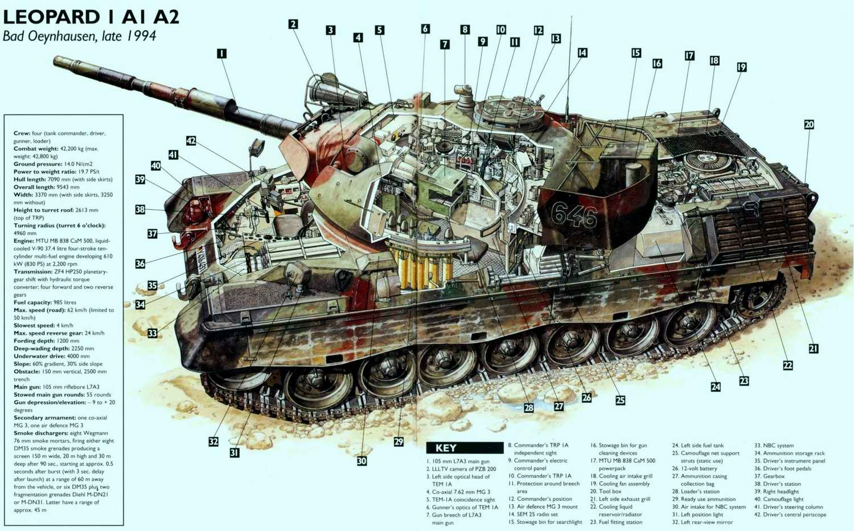 Leopard 1 - основной боевой танк Леопард, 1965 год (Германия)