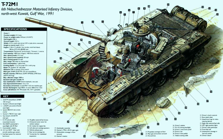 Т-72 - основной боевой танк, 1973 год (СССР)