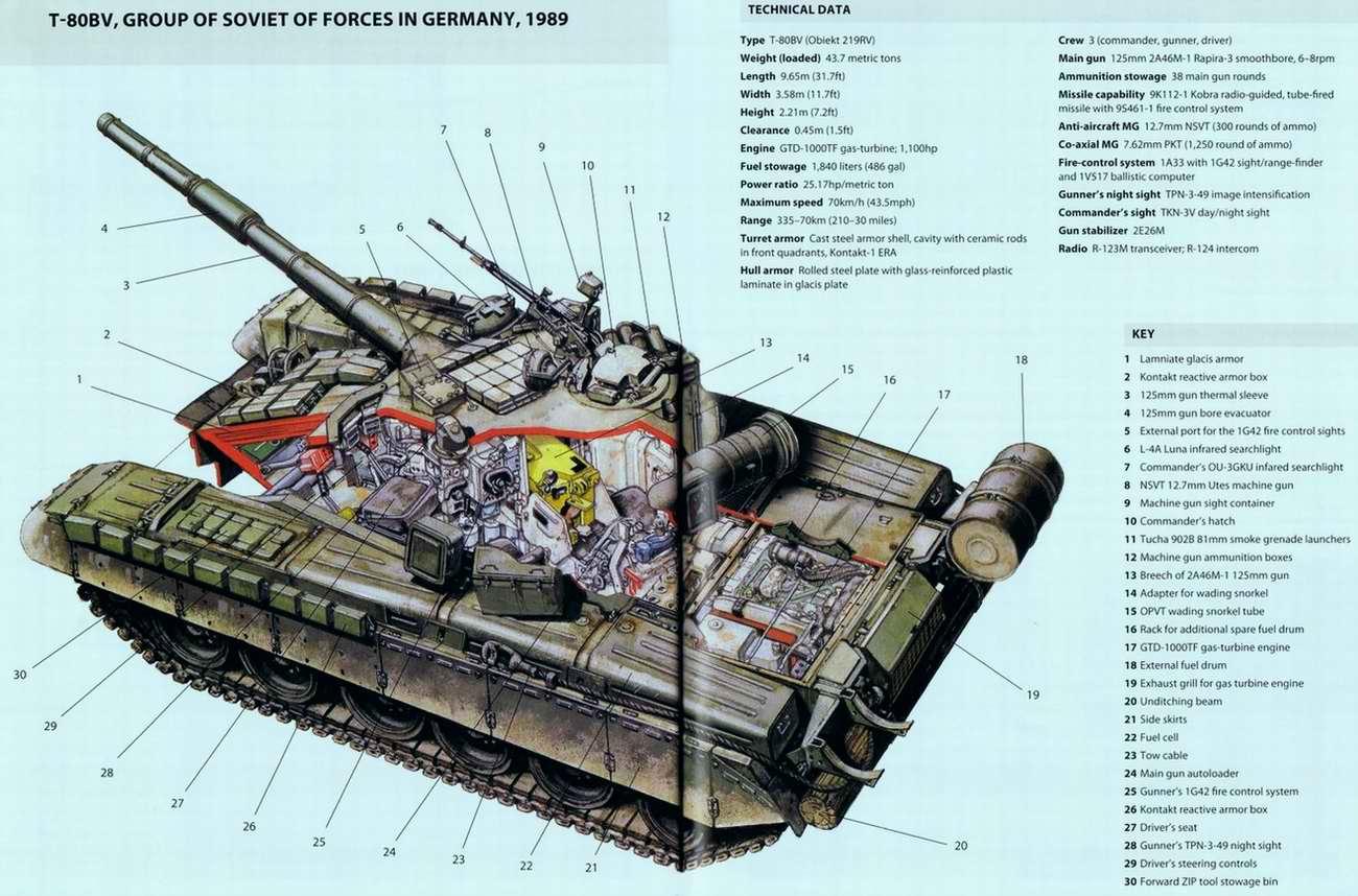 Т-80 - основной боевой танк, 1976 год (СССР)