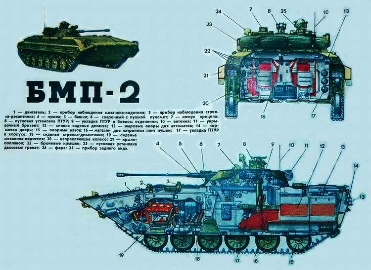 БМП-2 - боевая машина пехоты, 1977 год (СССР)